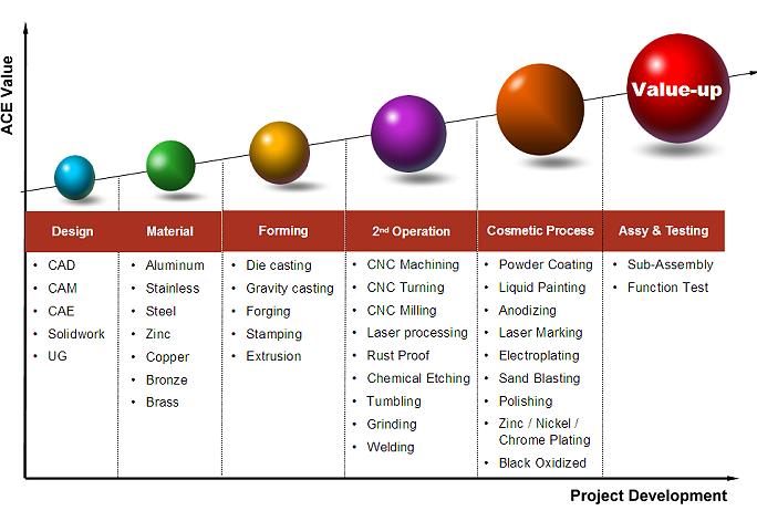Ace Precision Technology Co Ltd Capability